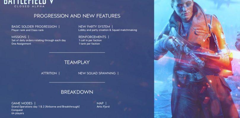 Battlefield 5 Closed Alpha Details